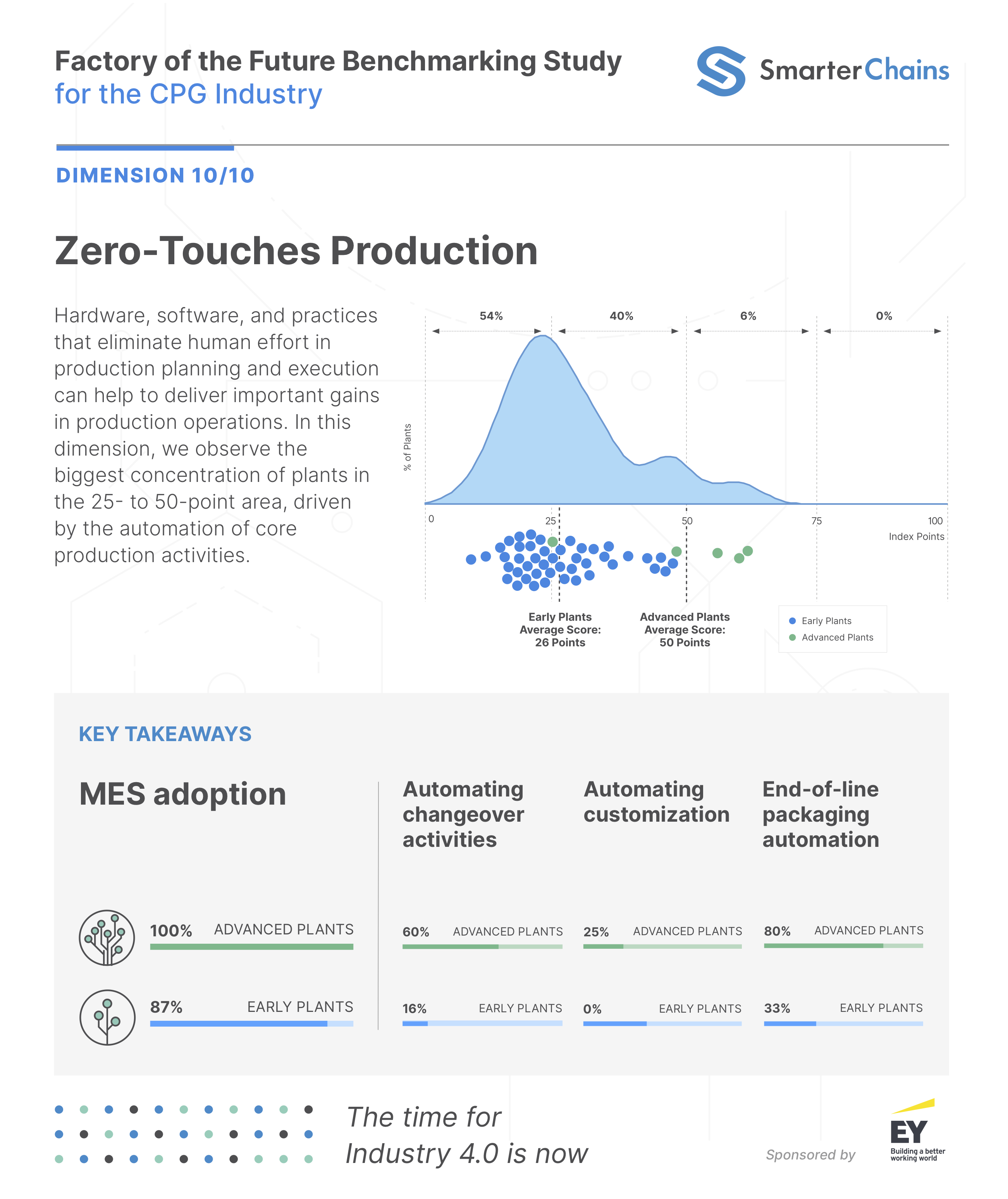 Zero-Touches-Production-CPG-Study.png